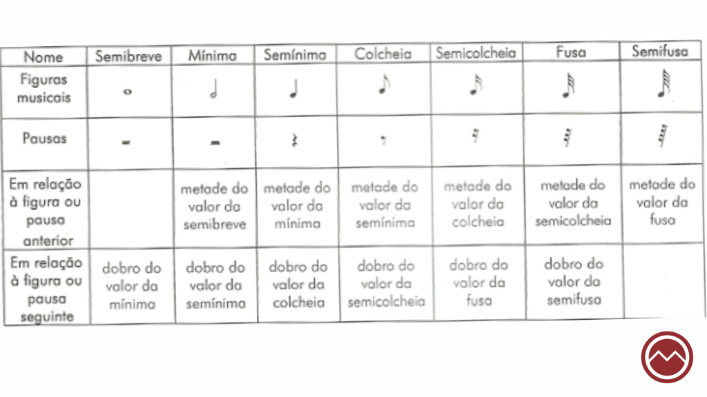 tabela de figuras musicais